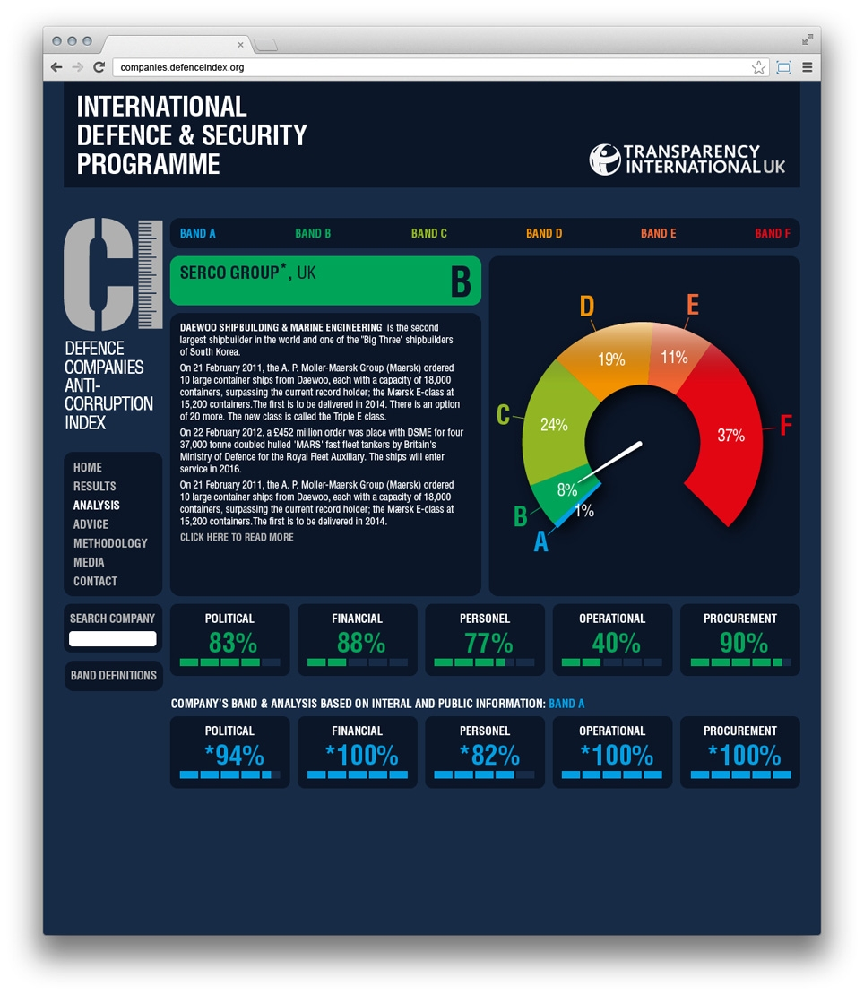 SVIDesign - Transparency International